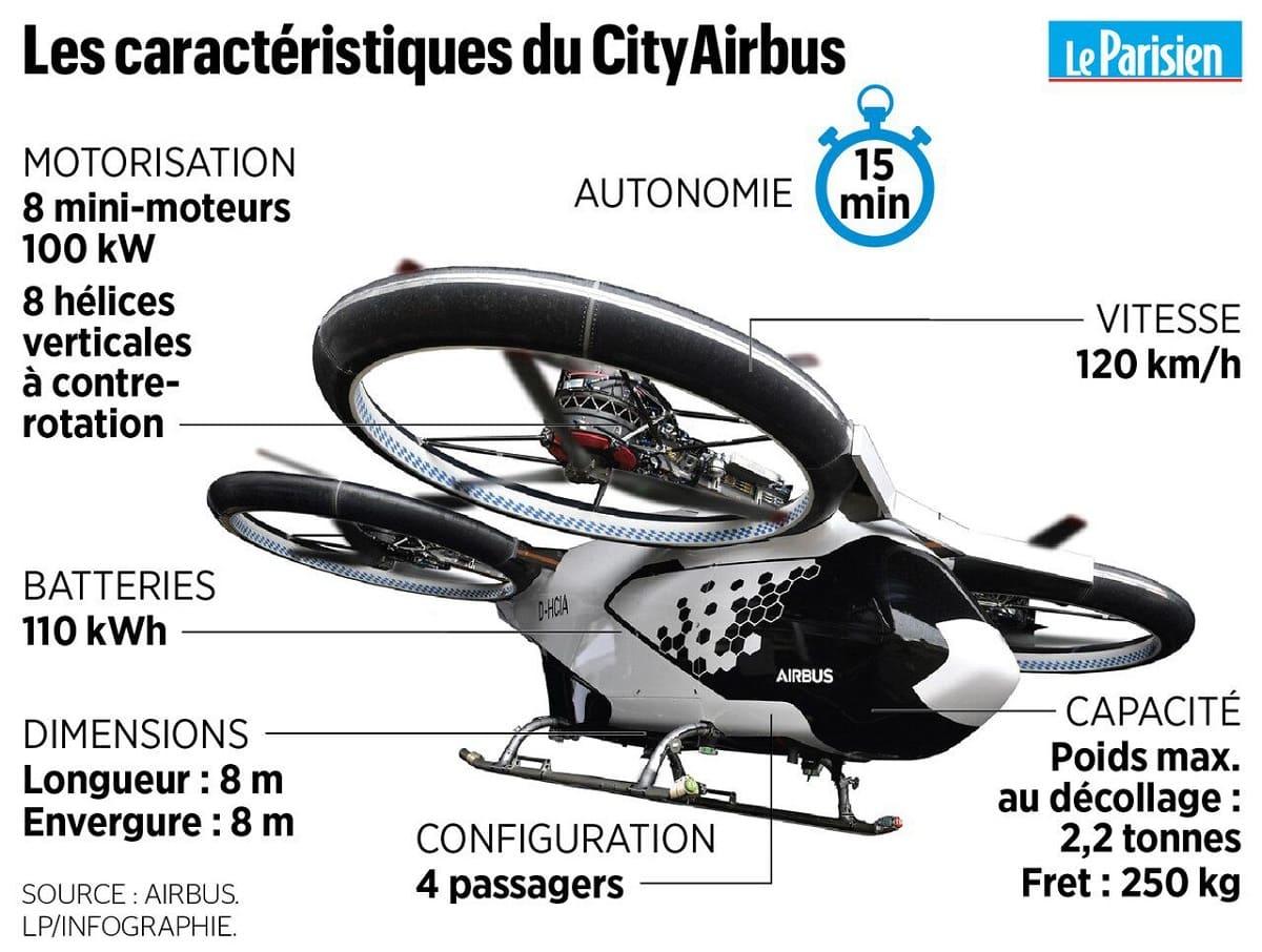 Аэротакси CityAirbus